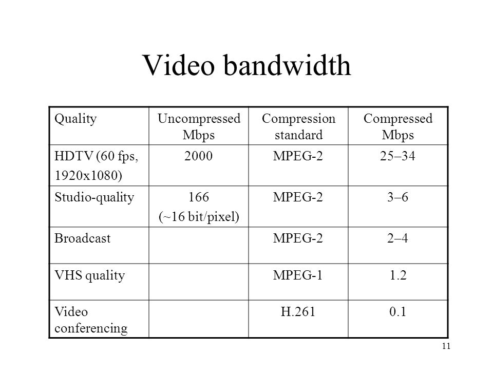 Video bandwidth Quality Uncompressed Mbps Compression standard
