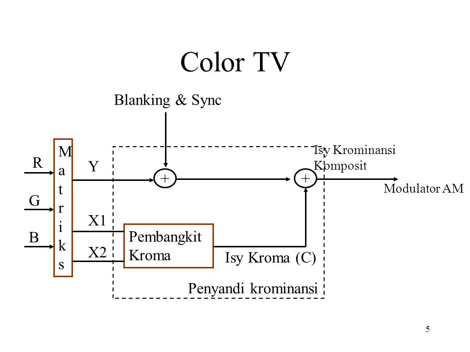 Color TV Blanking & Sync Matriks R Y + G X1 B Pembangkit Kroma X2