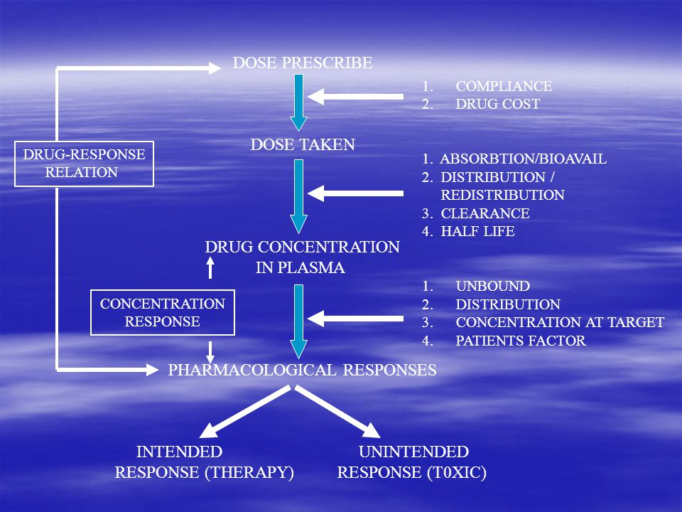PHARMACOLOGICAL RESPONSES