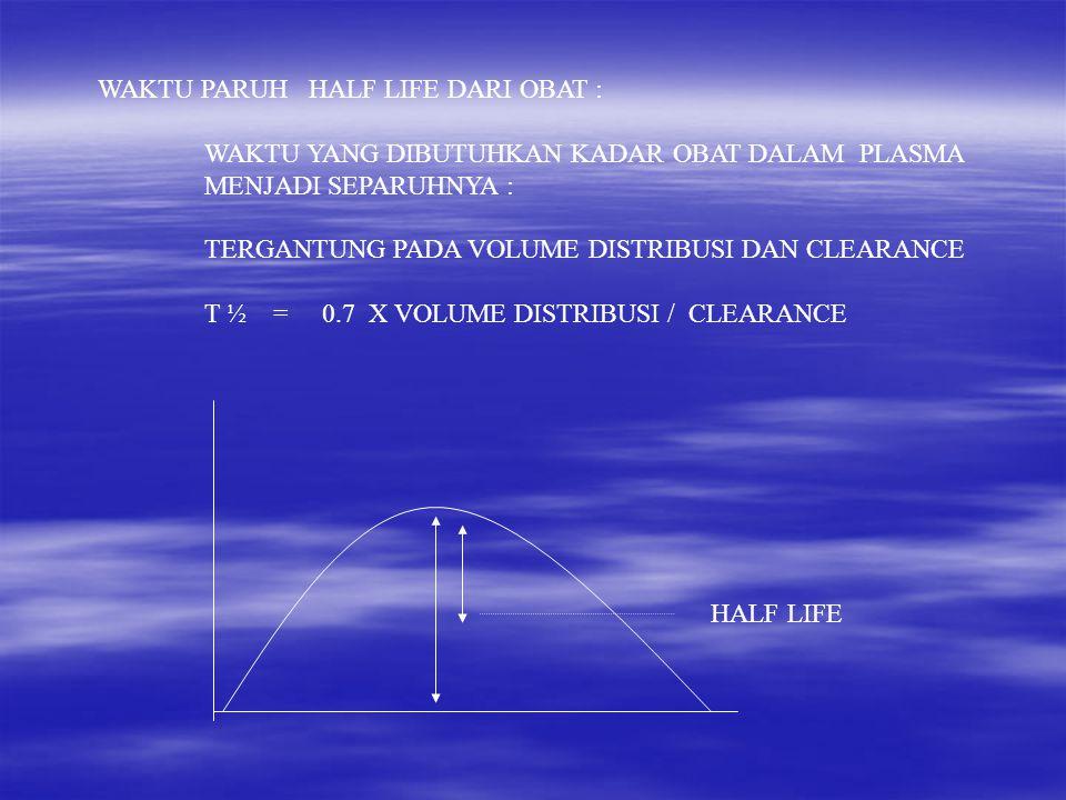 WAKTU PARUH HALF LIFE DARI OBAT :