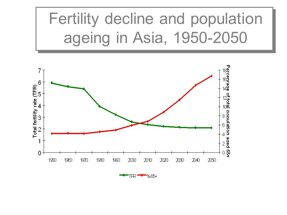 Fertility decline and population ageing in Asia, 1950-2050