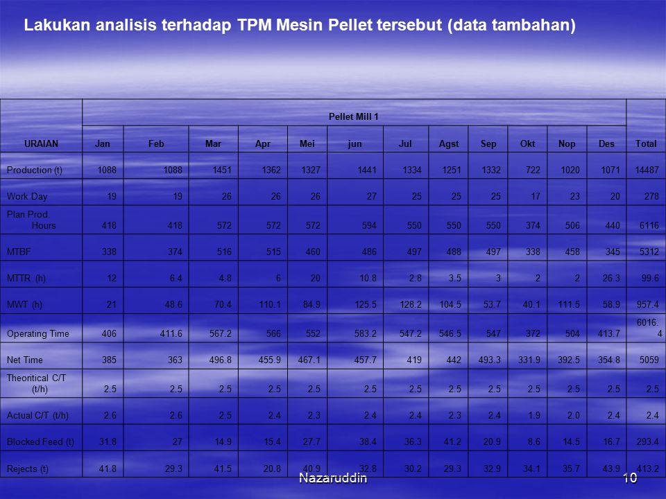 Lakukan analisis terhadap TPM Mesin Pellet tersebut (data tambahan)