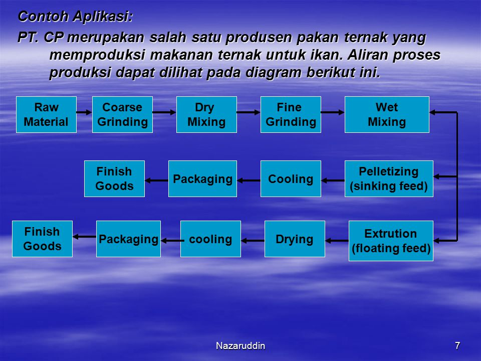 Contoh Aplikasi: