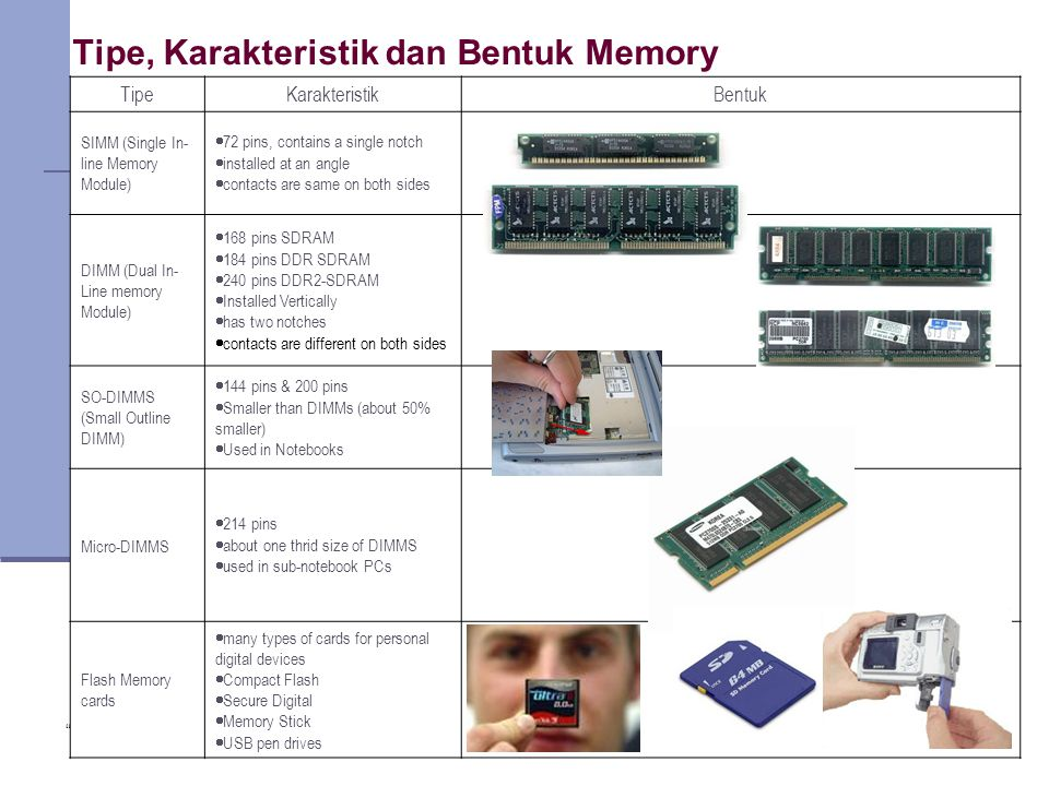 Tipe, Karakteristik dan Bentuk Memory