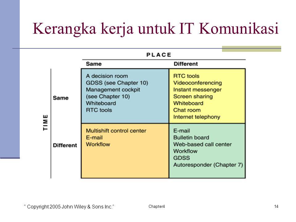 Kerangka kerja untuk IT Komunikasi