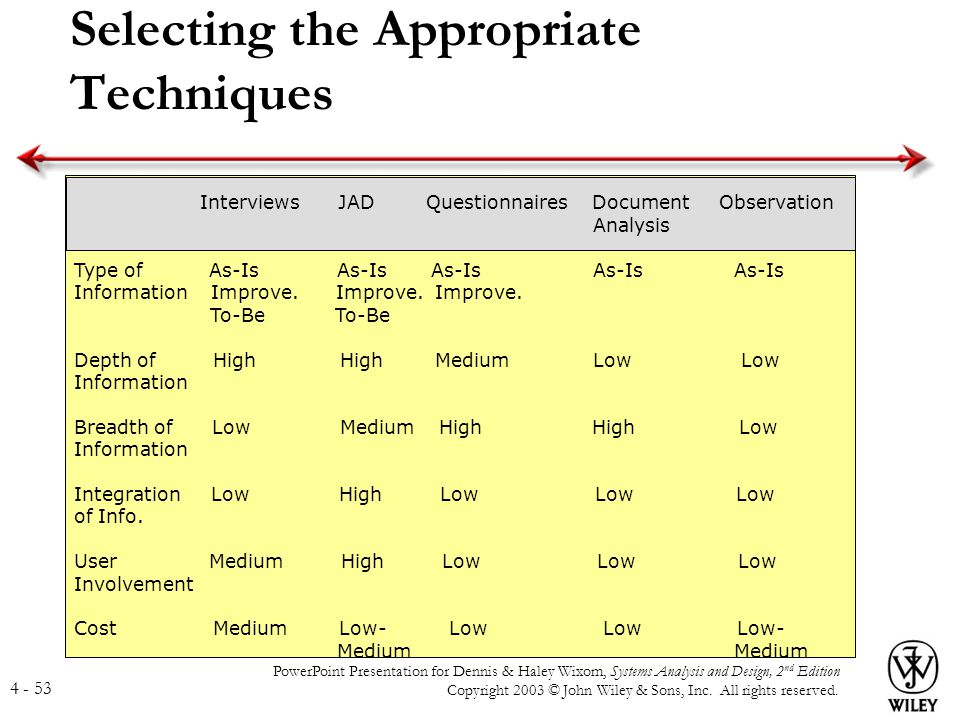 Selecting the Appropriate Techniques