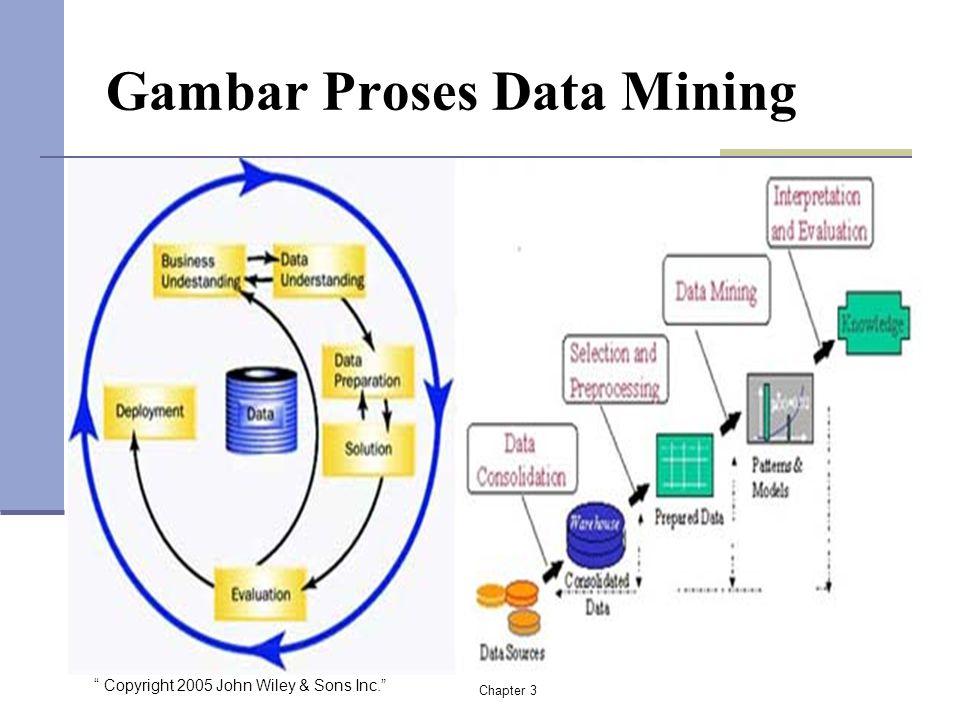 Gambar Proses Data Mining