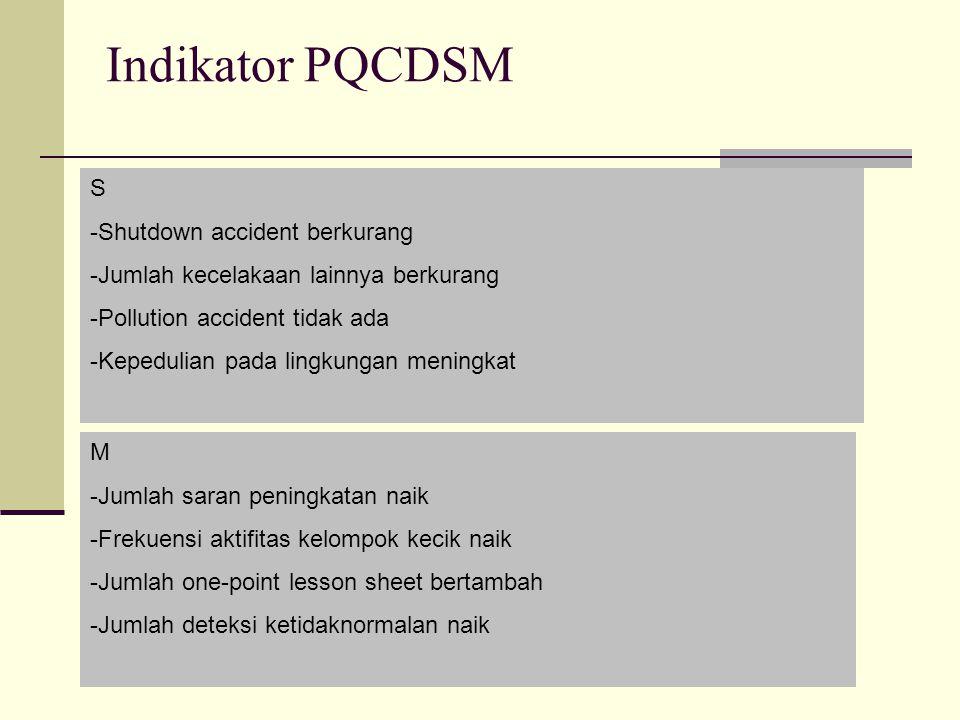 Indikator PQCDSM S Shutdown accident berkurang