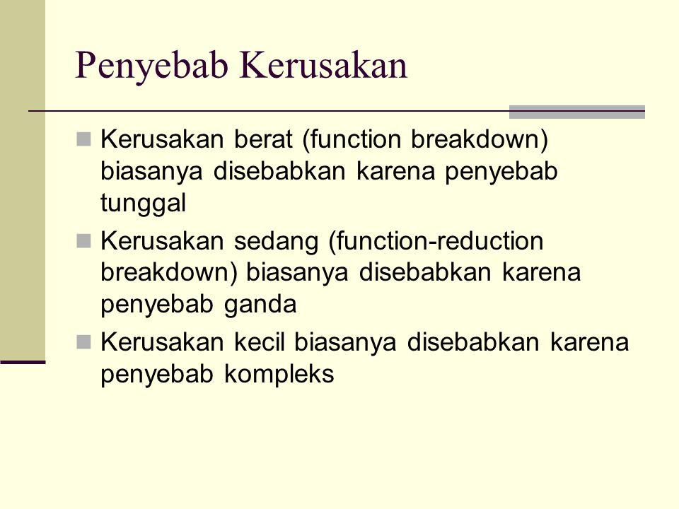 Penyebab Kerusakan Kerusakan berat (function breakdown) biasanya disebabkan karena penyebab tunggal.