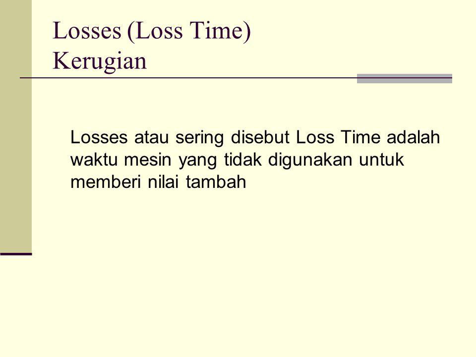Losses (Loss Time) Kerugian