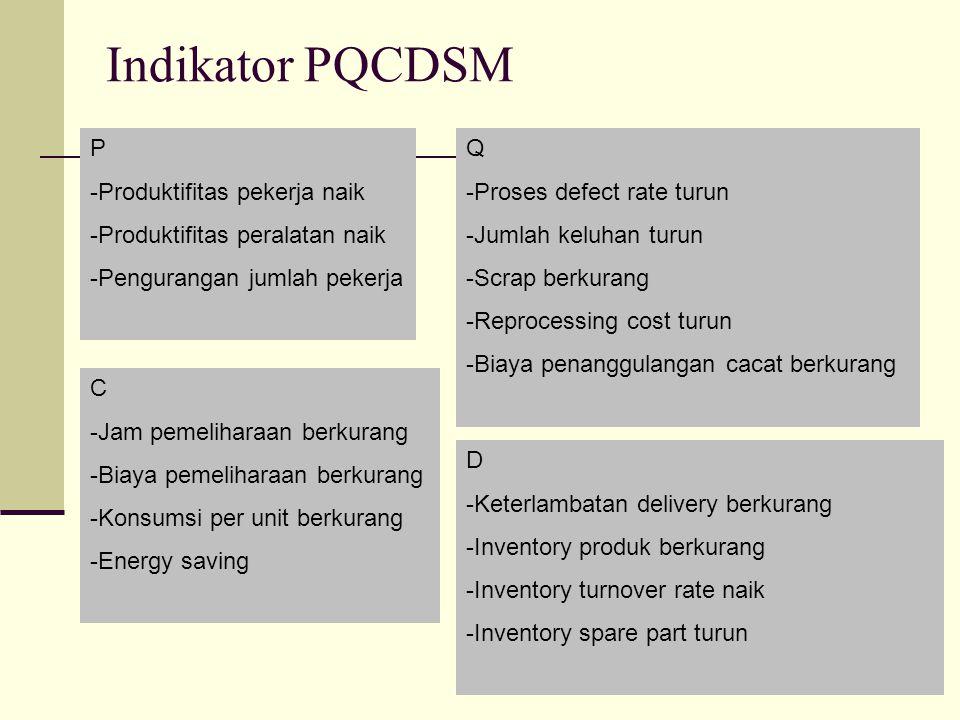Indikator PQCDSM P Produktifitas pekerja naik