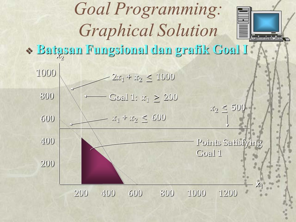 Goal Programming: Graphical Solution