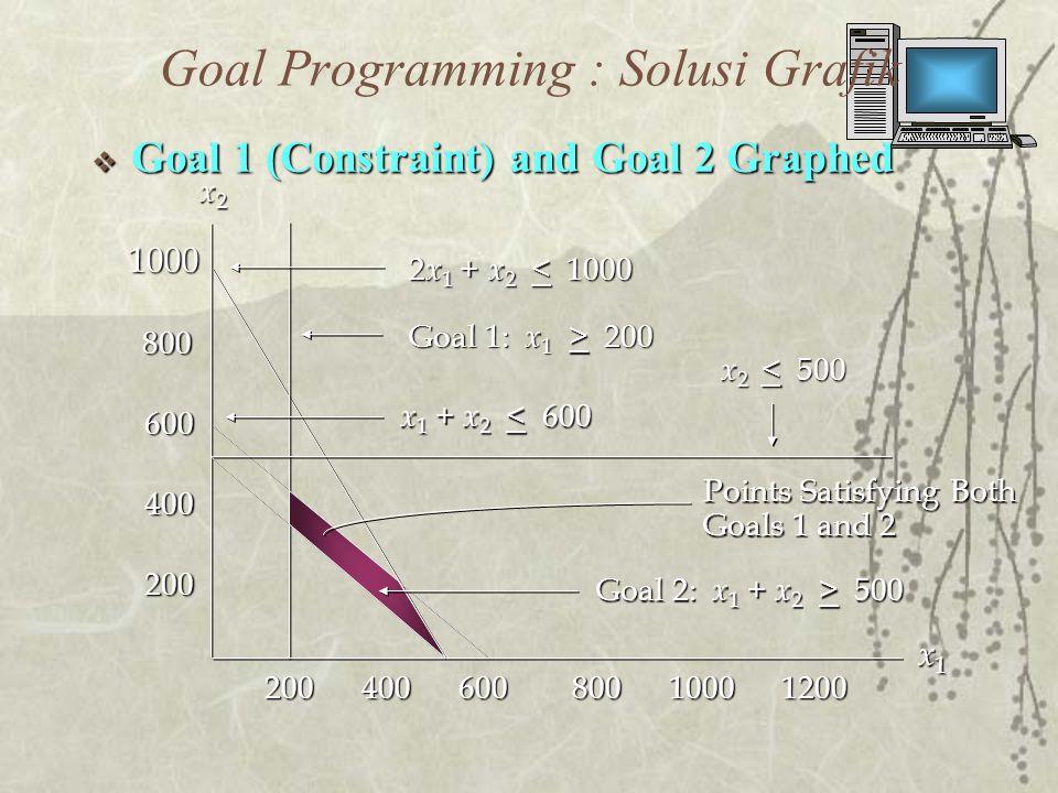 Goal Programming : Solusi Grafik