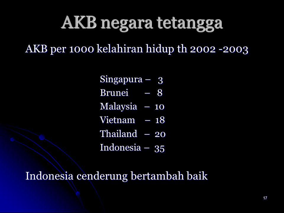 AKB negara tetangga AKB per 1000 kelahiran hidup th 2002 -2003