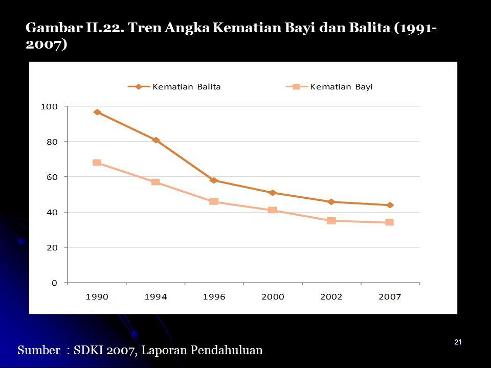 Gambar II.22. Tren Angka Kematian Bayi dan Balita (1991-2007)