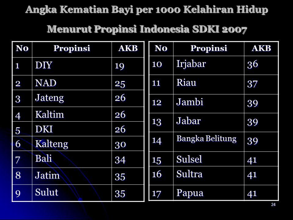 Angka Kematian Bayi per 1000 Kelahiran Hidup Menurut Propinsi Indonesia SDKI 2007