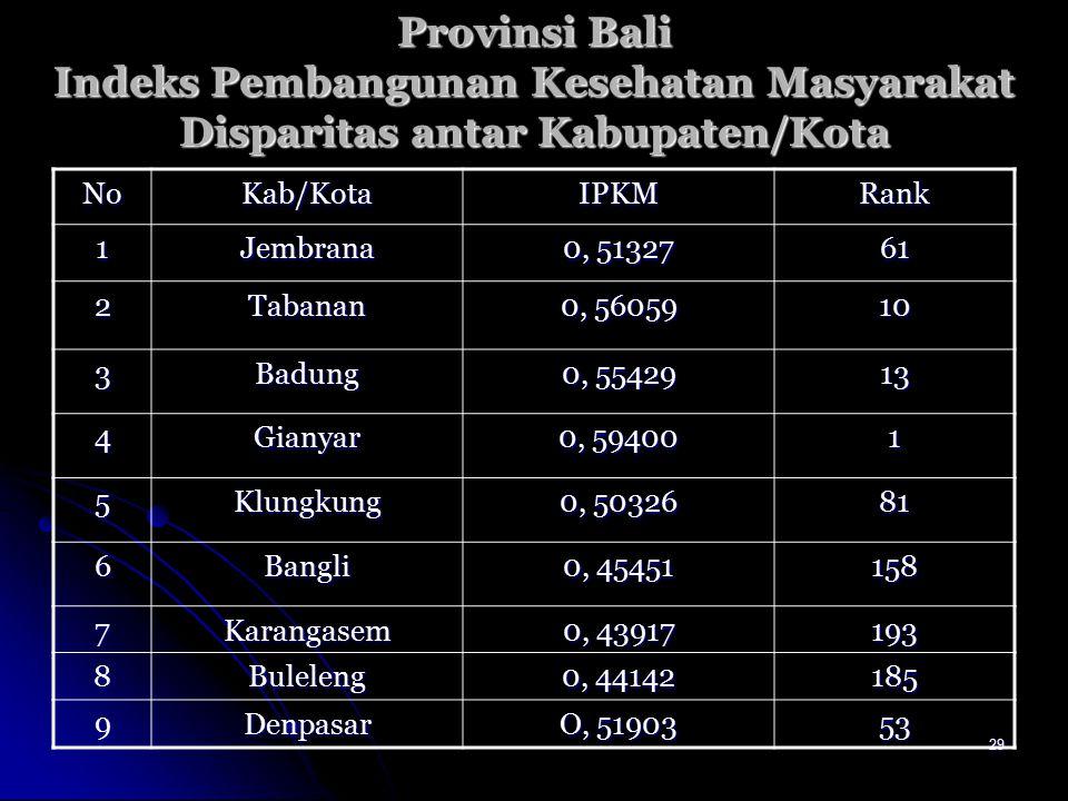 Provinsi Bali Indeks Pembangunan Kesehatan Masyarakat Disparitas antar Kabupaten/Kota