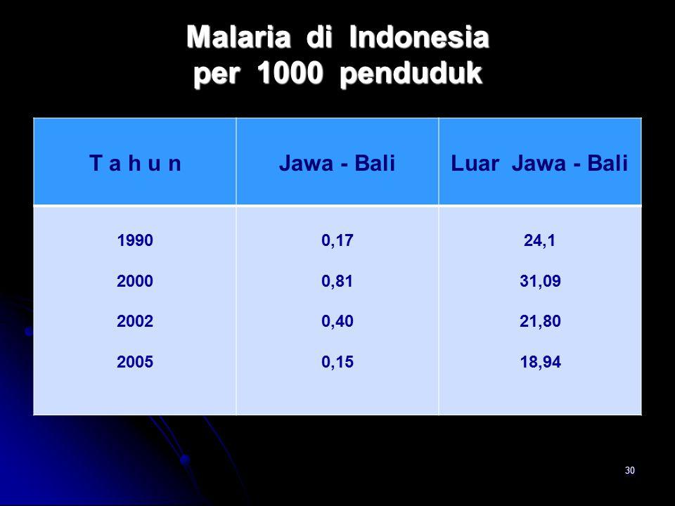Malaria di Indonesia per 1000 penduduk