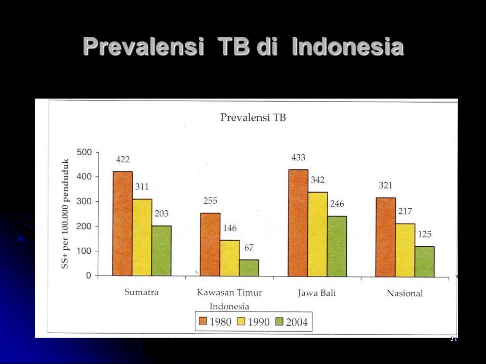 Prevalensi TB di Indonesia