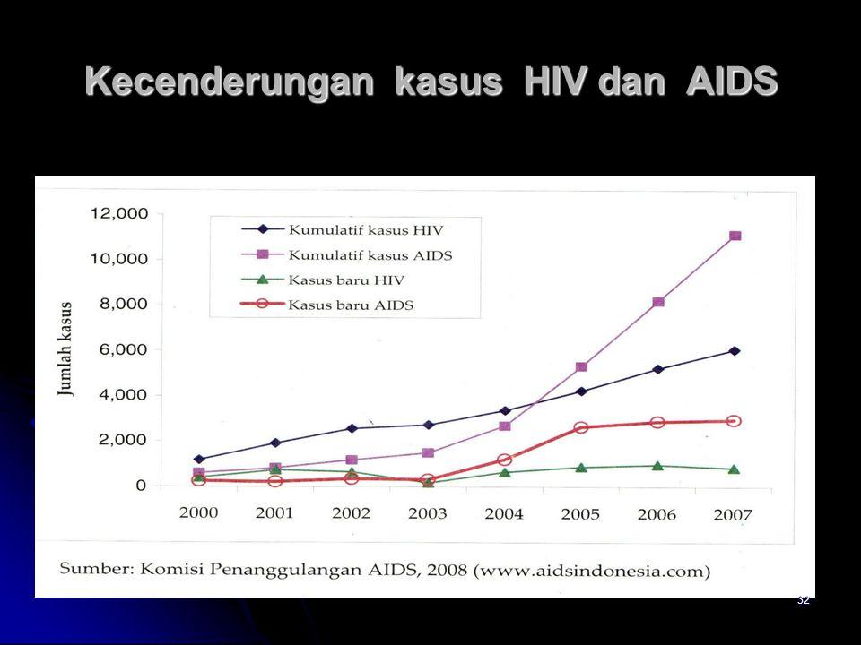Kecenderungan kasus HIV dan AIDS