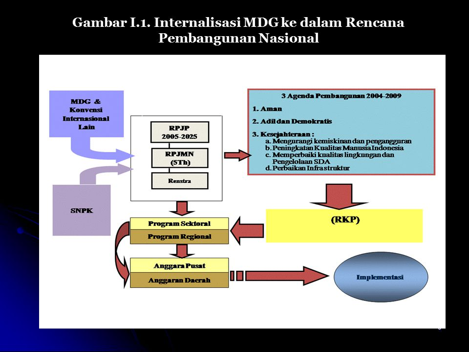 Gambar I.1. Internalisasi MDG ke dalam Rencana Pembangunan Nasional