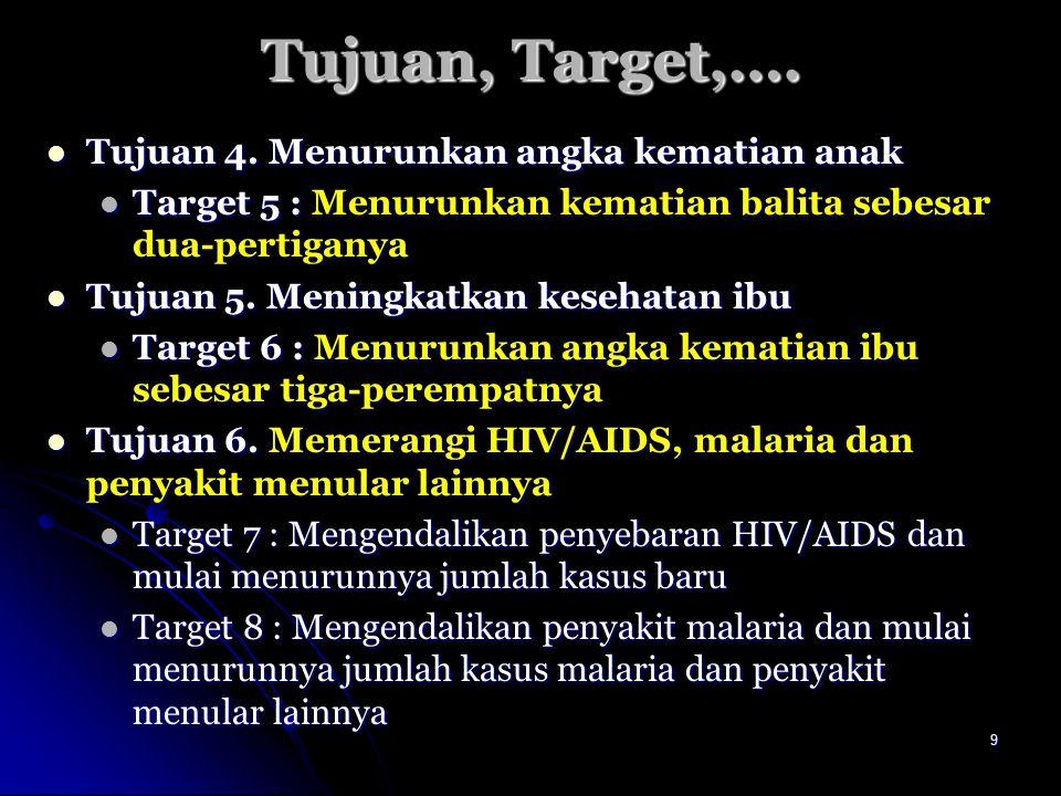 Tujuan, Target,…. Tujuan 4. Menurunkan angka kematian anak