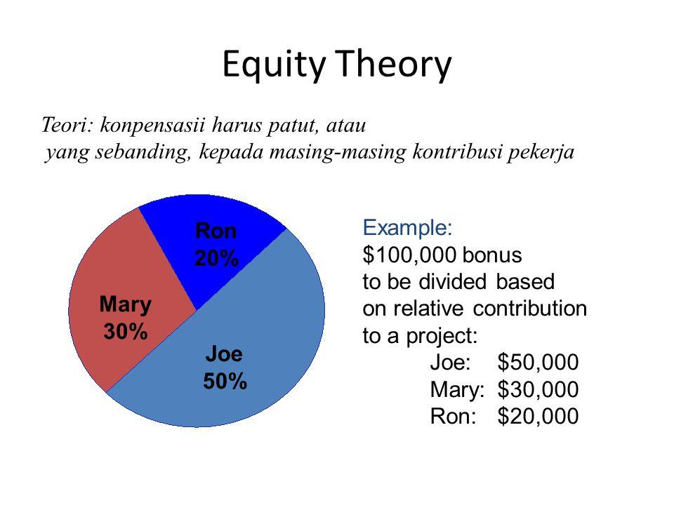 Equity Theory Teori: konpensasii harus patut, atau