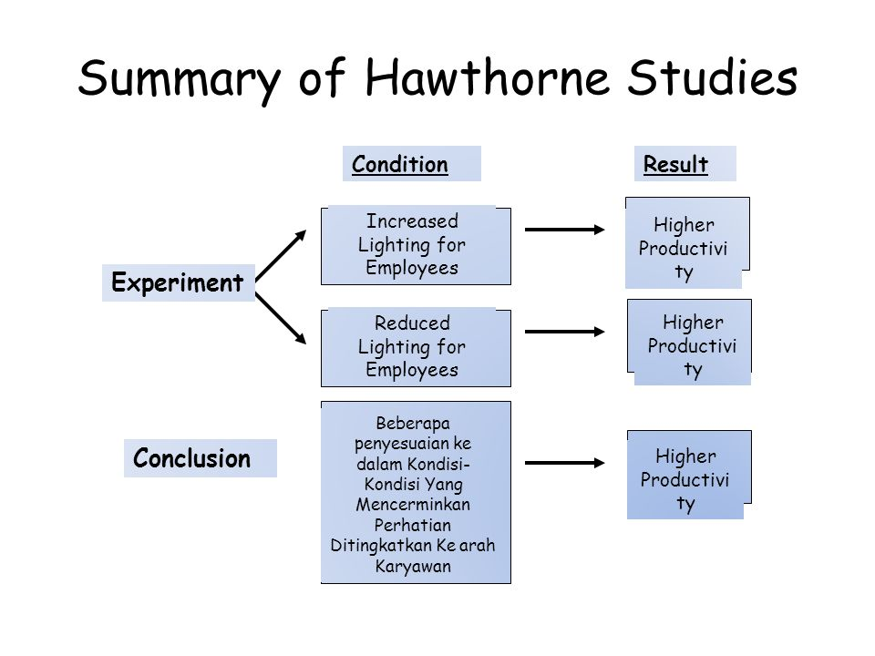 Summary of Hawthorne Studies
