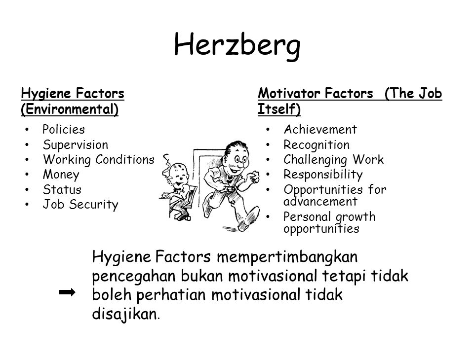 Herzberg Hygiene Factors (Environmental) Motivator Factors (The Job Itself) Policies. Supervision.
