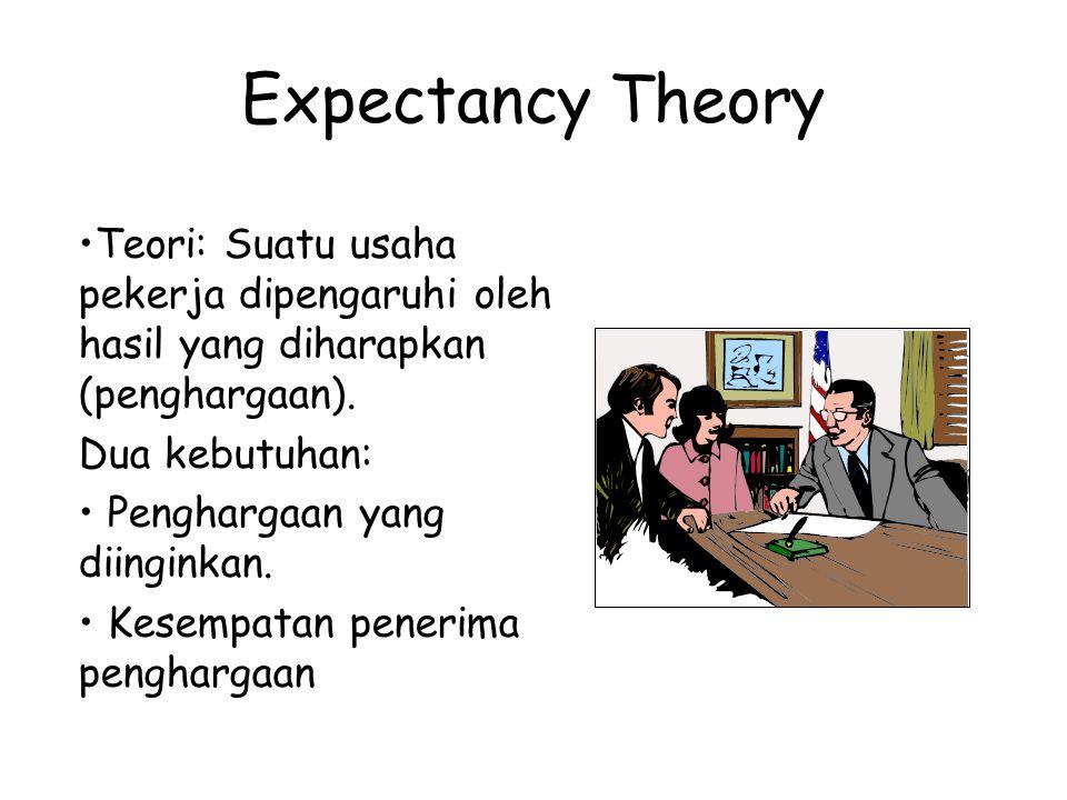 Expectancy Theory Teori: Suatu usaha pekerja dipengaruhi oleh hasil yang diharapkan (penghargaan). Dua kebutuhan: