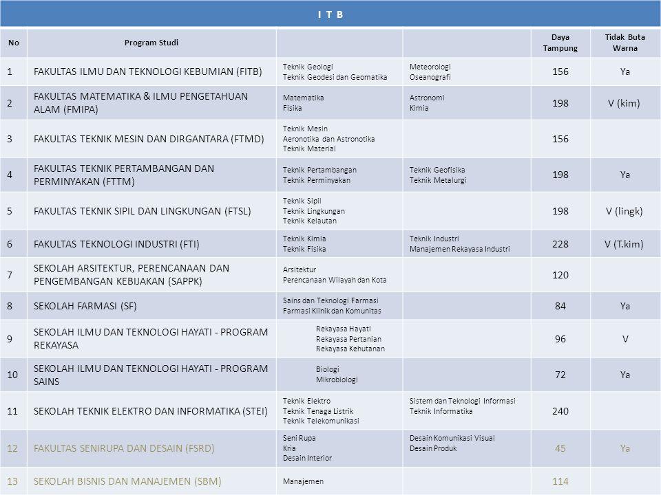 FAKULTAS ILMU DAN TEKNOLOGI KEBUMIAN (FITB) 156 Ya 2