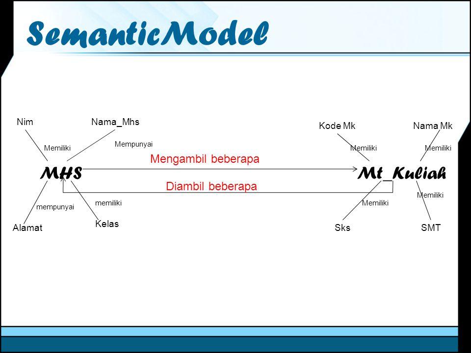 SemanticModel MHS Mt_Kuliah Mengambil beberapa Diambil beberapa Nim
