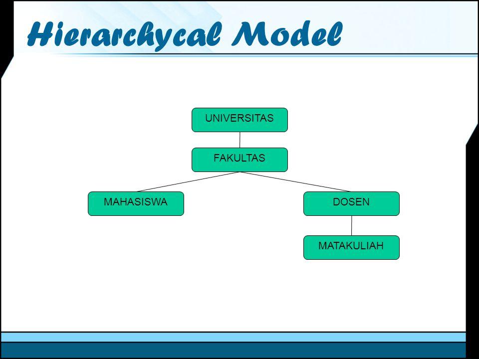 Hierarchycal Model UNIVERSITAS FAKULTAS MAHASISWA DOSEN MATAKULIAH