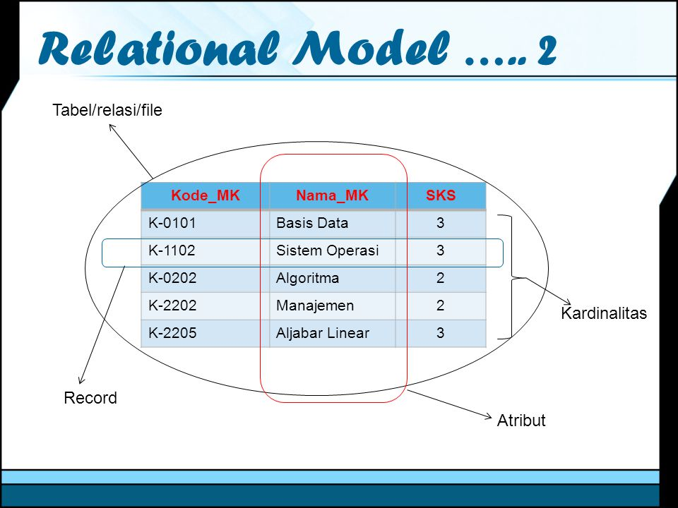 Relational Model ….. 2 Tabel/relasi/file Kardinalitas Record Atribut