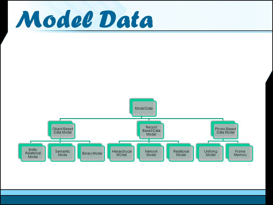 Model Data Model Data Object Based Data Model Entity Relational Model