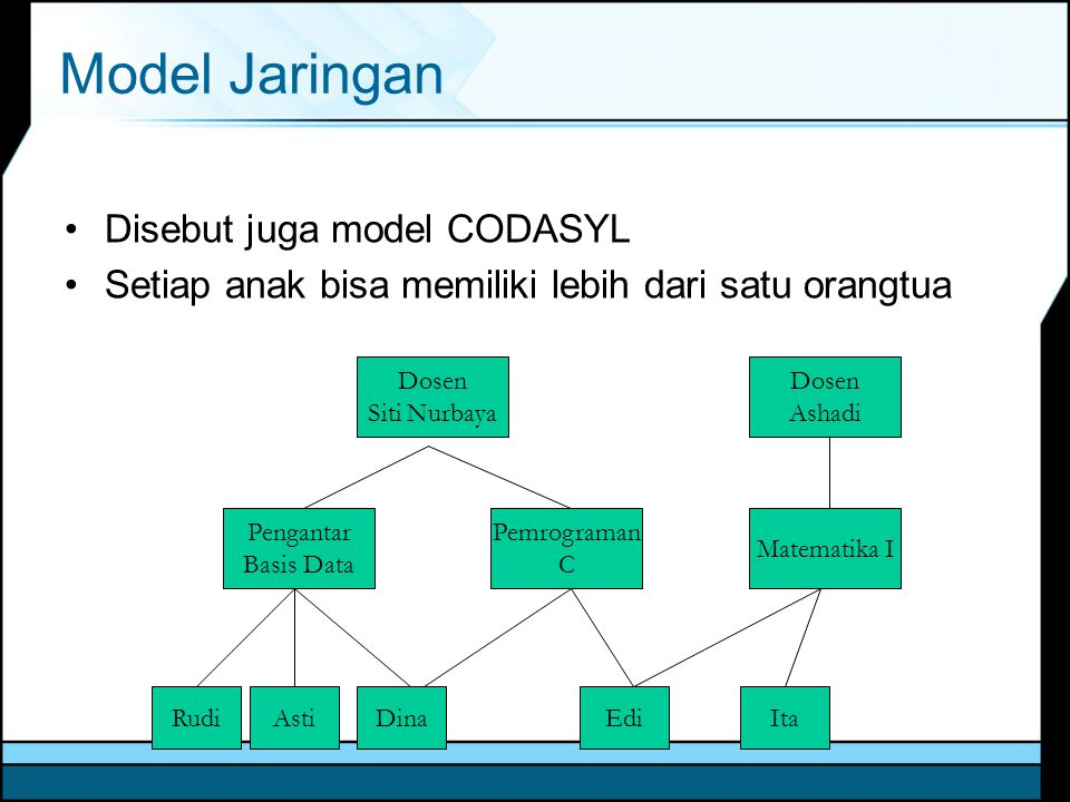 Model Jaringan Disebut juga model CODASYL