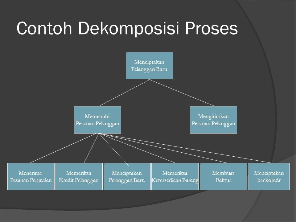 Contoh Dekomposisi Proses