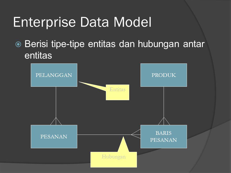 Enterprise Data Model Berisi tipe-tipe entitas dan hubungan antar entitas. PELANGGAN. PRODUK. Entitas.