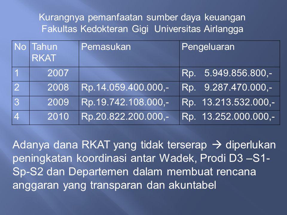 Kurangnya pemanfaatan sumber daya keuangan Fakultas Kedokteran Gigi Universitas Airlangga