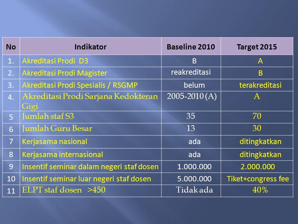 No Indikator Baseline 2010 Target 2015