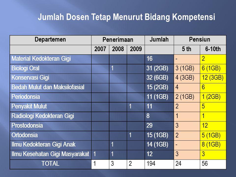 Jumlah Dosen Tetap Menurut Bidang Kompetensi