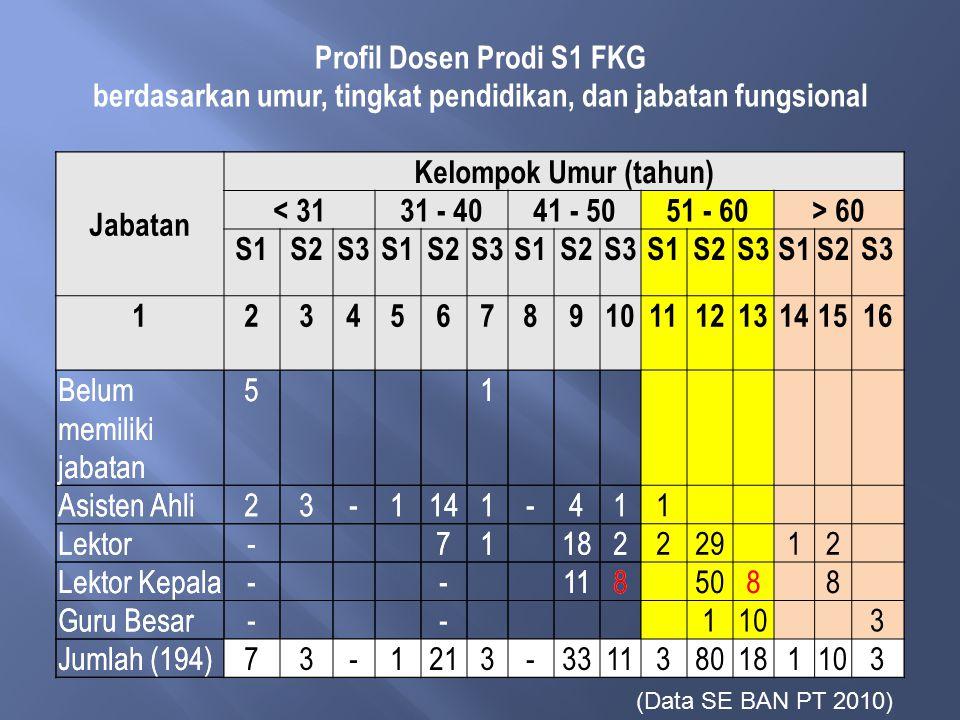 Profil Dosen Prodi S1 FKG