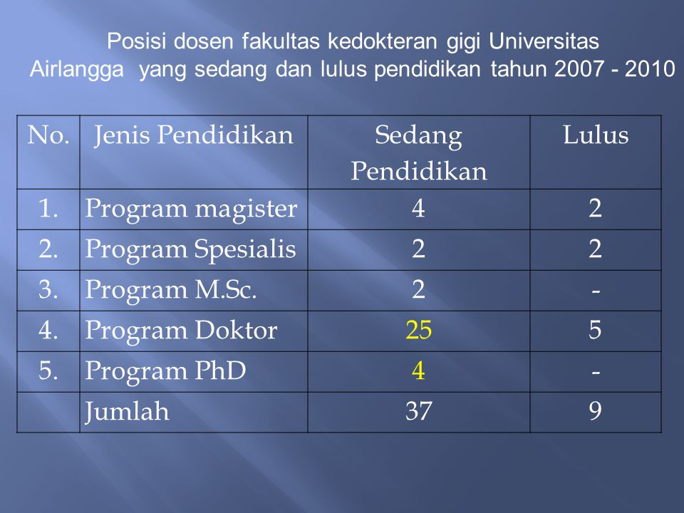 Posisi dosen fakultas kedokteran gigi Universitas