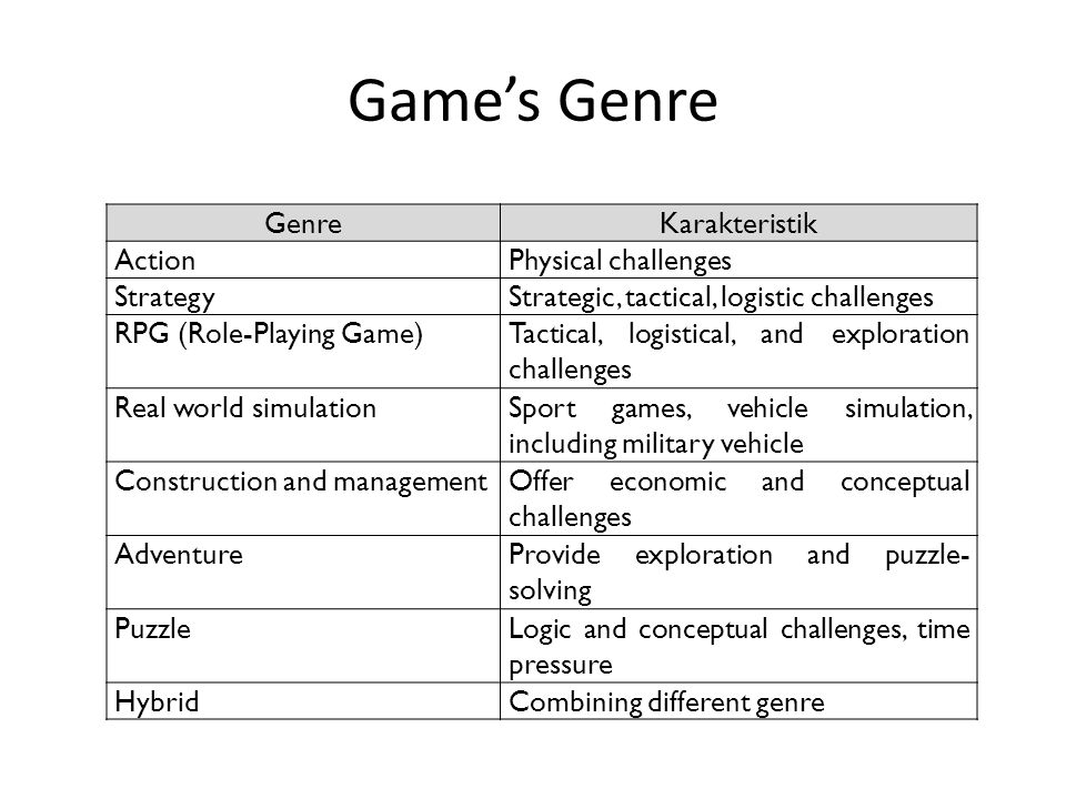 Game's Genre Genre Karakteristik Action Physical challenges Strategy