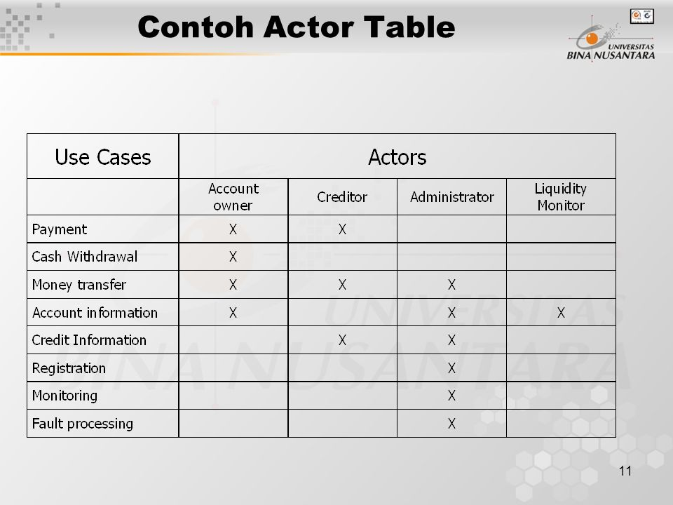 Contoh Actor Table