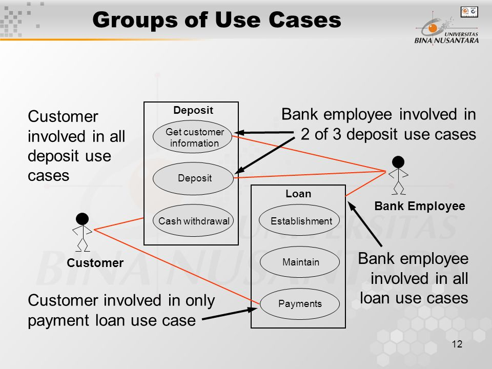 Groups of Use Cases Bank employee involved in Customer