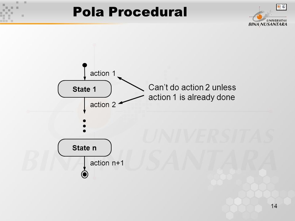 Pola Procedural Can't do action 2 unless action 1 is already done