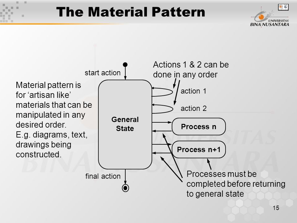 The Material Pattern Actions 1 & 2 can be done in any order