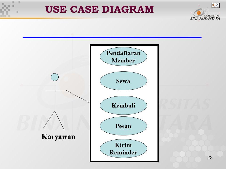 USE CASE DIAGRAM Karyawan Pendaftaran Member Sewa Kembali Pesan Kirim