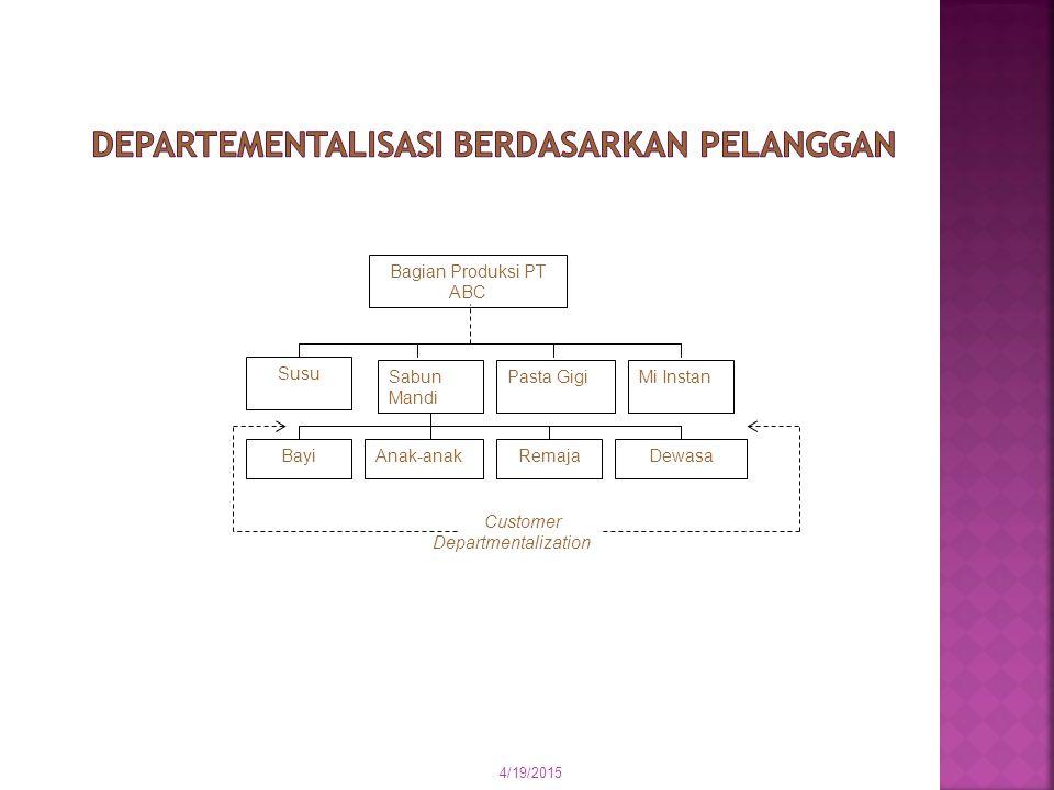 Departementalisasi berdasarkan Pelanggan